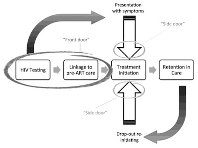 A diagram showing the cascade of HIV care that goes from testing to linkage to care to treatment initiation to retention in care.